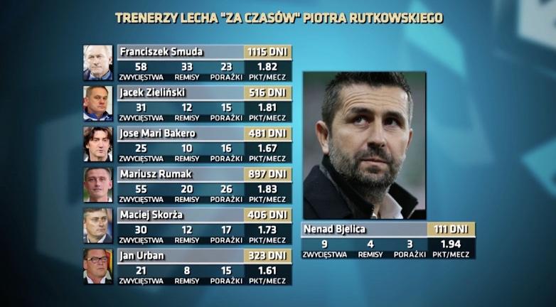 źródło: Magazyn Ekstraklasy